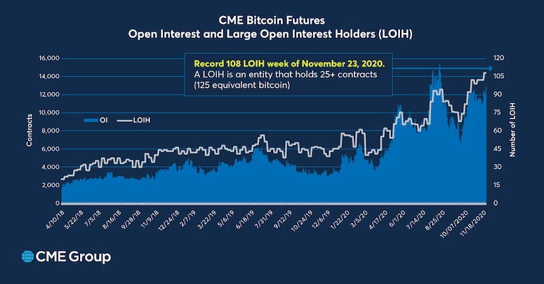 The Past, Present and Future of Institutional Bitcoin