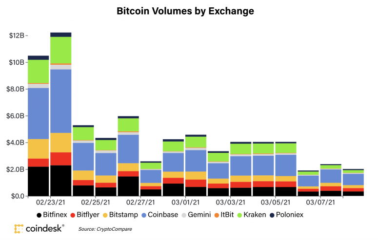 Market Wrap: Bitcoin Trades Well Above K, While Ether Outperforms on NFTs, July's Upgrade