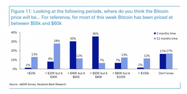 Deutsche Bank Says 52% of Its Investors Expect Bitcoin Below K in 12 Months