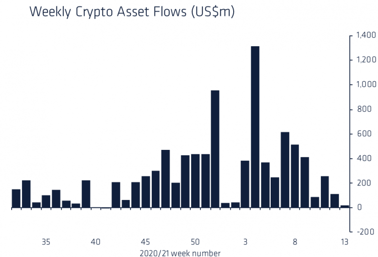 Cryptocurrency Fund Flows Now at Lowest Since October 2020