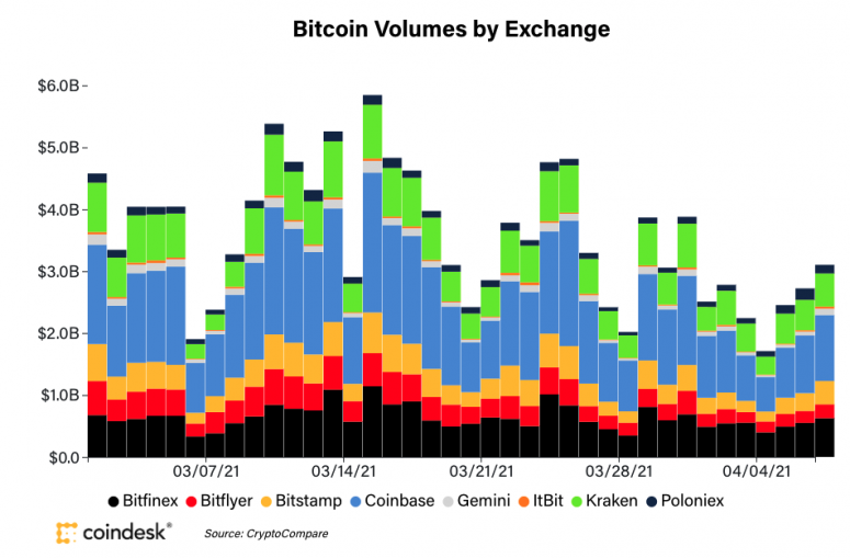 Market Wrap: Bitcoin Drops to Near K as Spot Trading Volume Remains Low